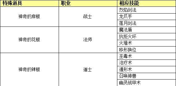 49you魔龙诀职业技能的种类表